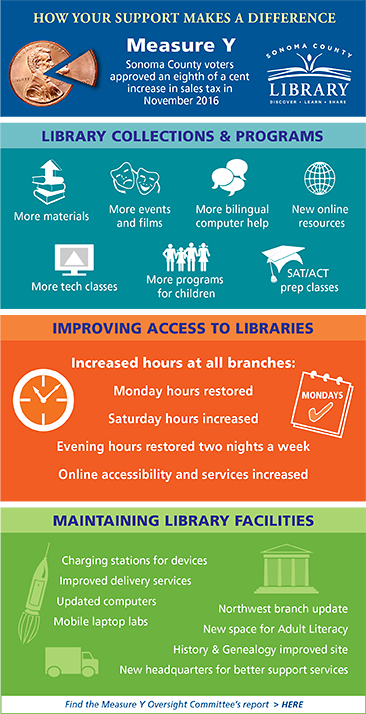 Measure Y increases hours and access, expands collections, program sand services, maintains library facilities