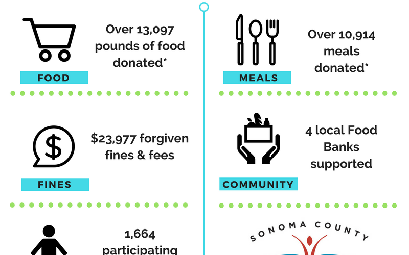2017 Food for Fines Results